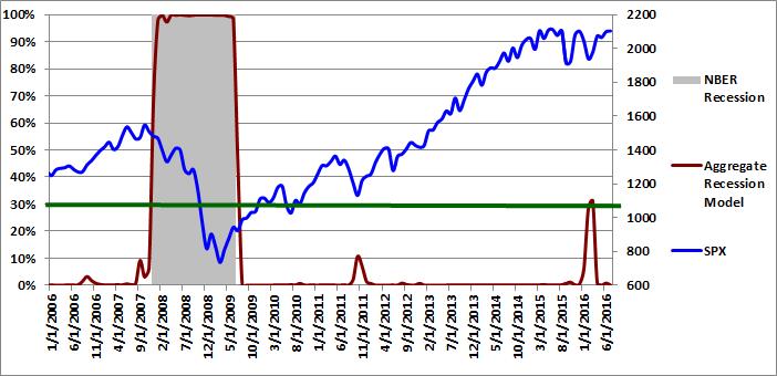 Figure 3: Aggregate Recession Model 07-01-2016