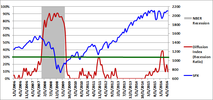 Figure 1: Diffusion Index 07-01-2016