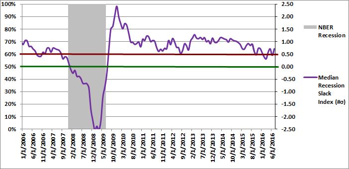 Figure 2: Median Recession Slack Index 07-01-2016