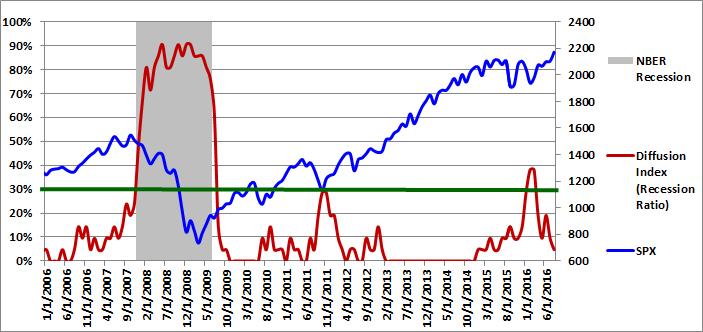 Figure 1: Diffusion Index 08-01-2016