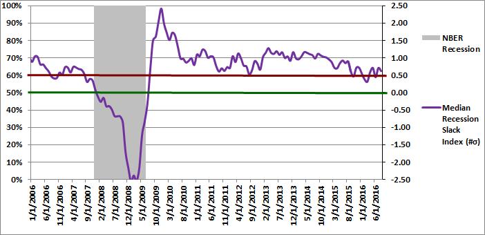 Figure 2: Median Recession Slack Index 08-01-2016