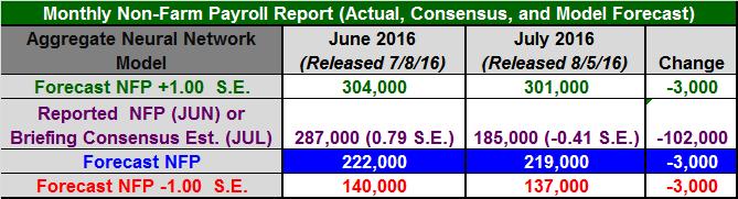Figure 1: Non-Farm Payroll Table July 2016