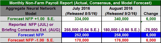 Figure 1: Non-Farm Payroll Table August 2016