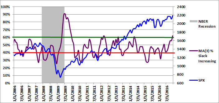 Figure 3: MA3 % Slack Increasing 12-01-2016