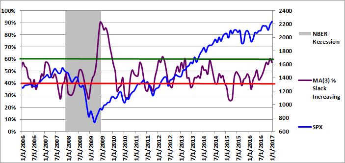Figure 3: MA(3) % Slack Increasing 01-01-2017