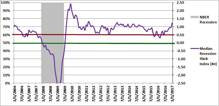 Figure 2: Median Recession Slack Index 01-01-2017