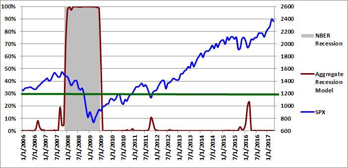 Figure 4: Aggregate Recession Model 04-01-2017