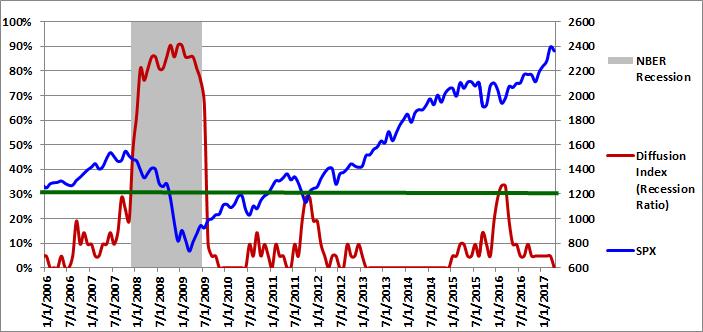 Figure 1: Diffusion Index 04-01-2017