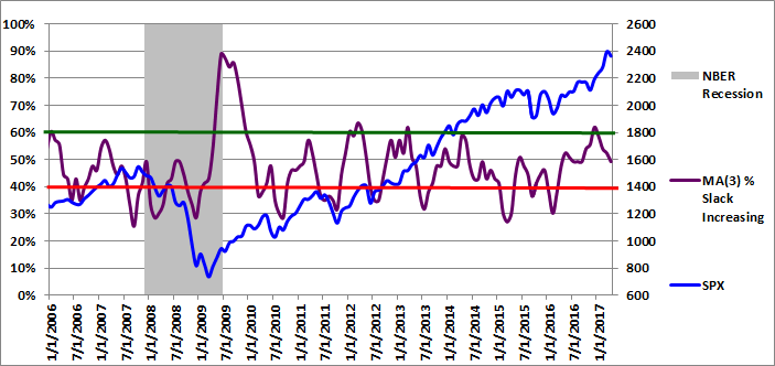 Figure 3: MA(3) % Slack Increasing 04-01-2017