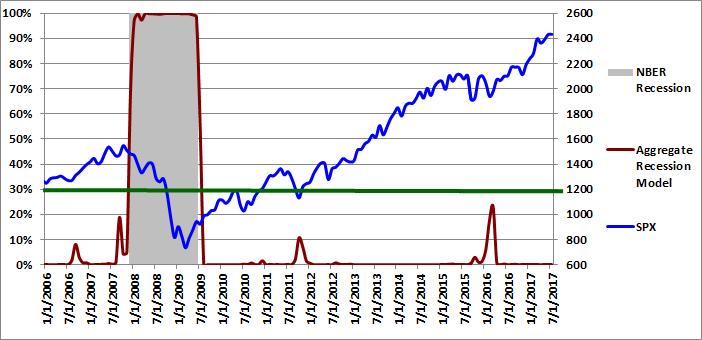 Figure 4: Aggregate Recession Model 07-01-2017