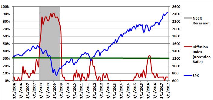 Figure 1: Diffusion Index 07-01-2017