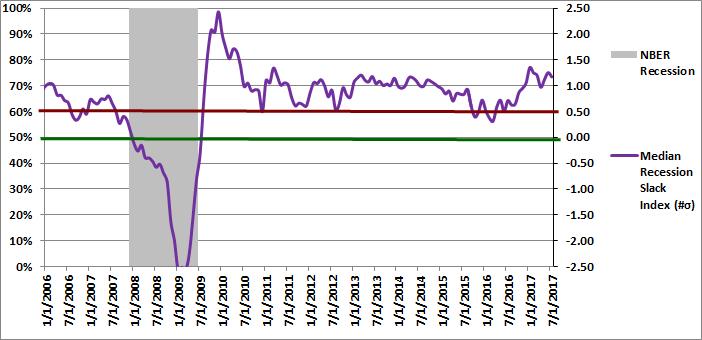 Figure 2: Median Recession Slack Index 07-01-2017