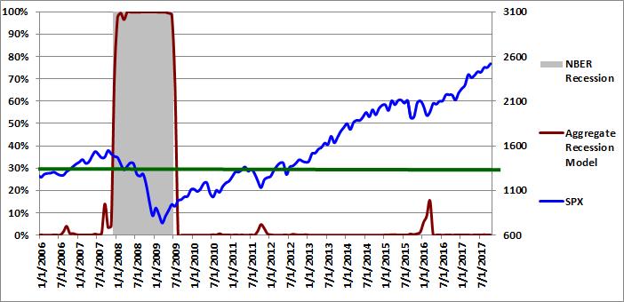 Figure 4: Aggregate Recession Model 10-01-2017