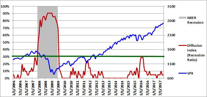 Figure 1: Diffusion Index 10-01-2017