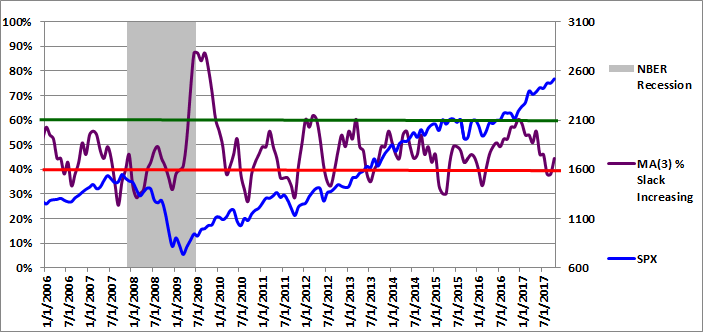 Figure 3: MA(3) % Slack Increasing 10-01-2017