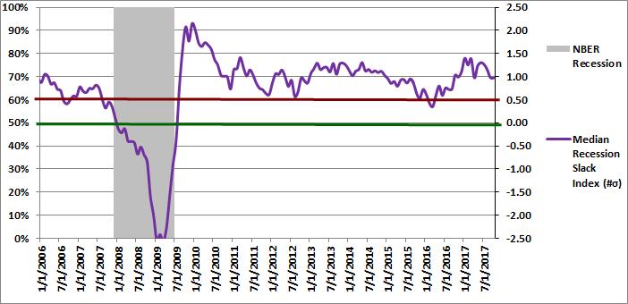 Figure 2: Median Recession Slack Index 10-01-2017