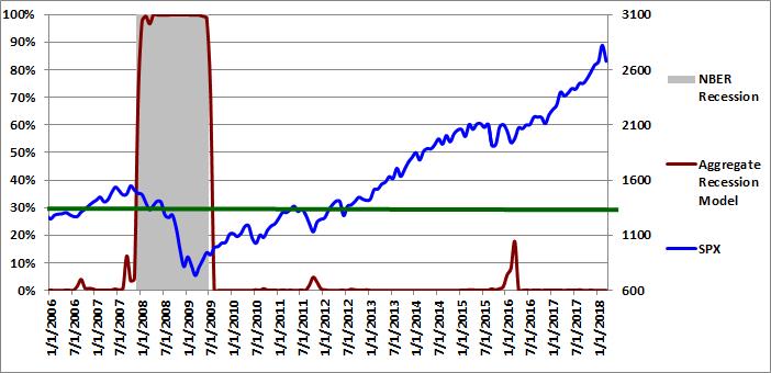 Figure 4: Aggregate Recession Model 03-01-2018