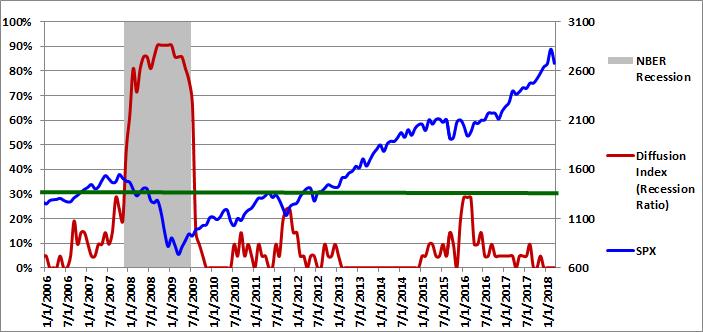 Figure 1: Diffusion Index 03-01-2018