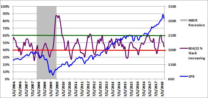 Figure 3: MA(3) % Slack Increasing 03-01-2018