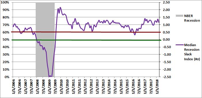 Figure 2: Median Recession Slack Index 03-01-2018