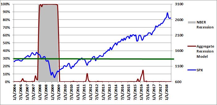 Figure 4: Aggregate Recession Model 05-01-2018