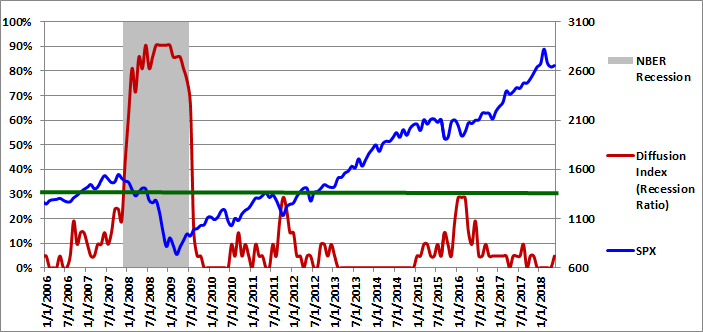 Figure 1: Diffusion Index 05-01-2018