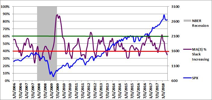 Figure 3: MA(3) % Slack Increasing 05-01-2018