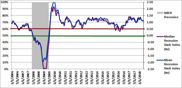 Figure 2: Recession Slack Index 05-01-2018