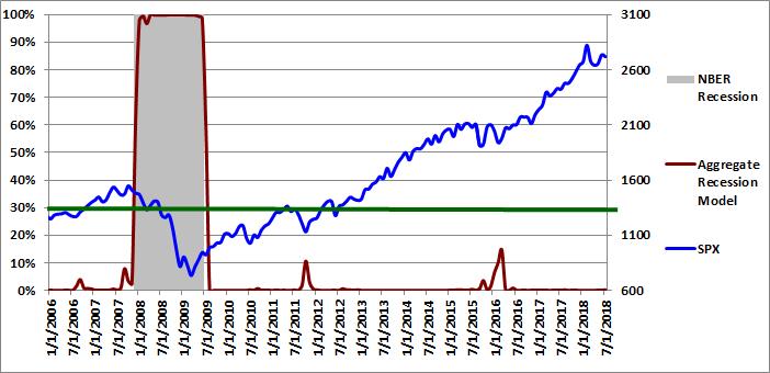 Figure 4: Aggregate Recession Model 07-01-2018