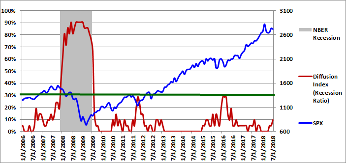 Figure 1: Diffusion Index 07-01-2018