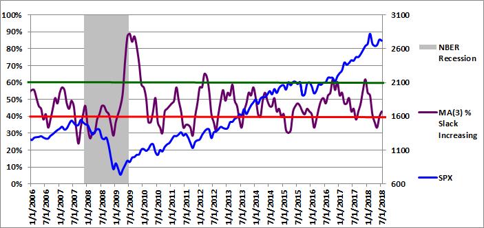 Figure 3: MA(3) % Slack Increasing 07-01-2018