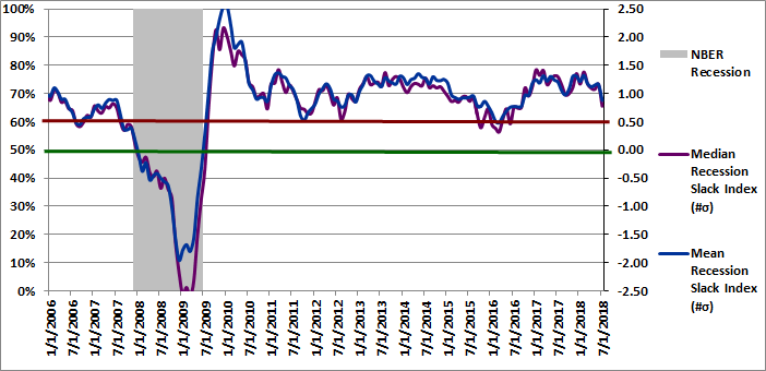 Figure 2: Recession Slack Index 07-01-2018
