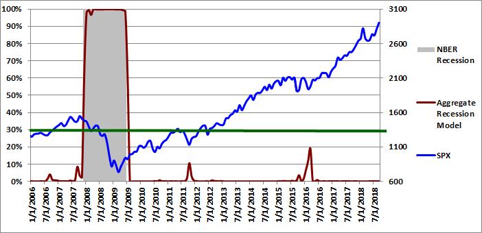 Figure 4: Aggregate Recession Model 09-01-2018