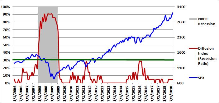 Figure 1: Diffusion Index 09-01-2018