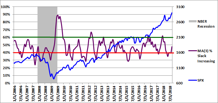 Figure 3: MA(3) % Slack Increasing 09-01-2018