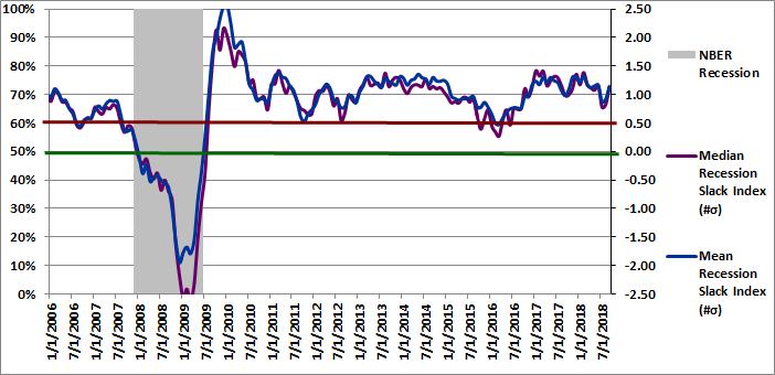 Figure 2: Recession Slack Index 09-01-2018