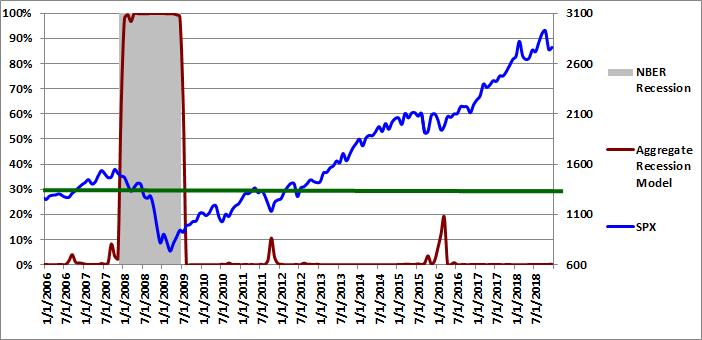 Figure 4: Aggregate Recession Model 12-01-2018