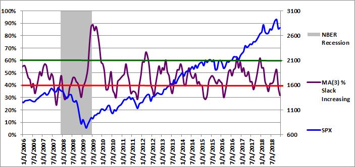 Figure 3: MA(3) % Slack Increasing 12-01-2018