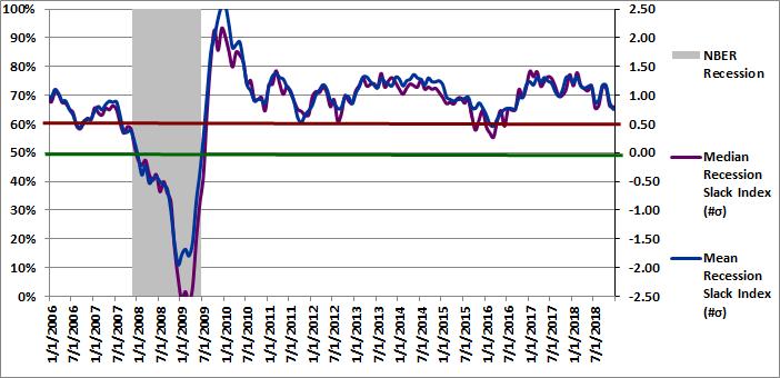 Figure 2: Recession Slack Index 12-01-2018