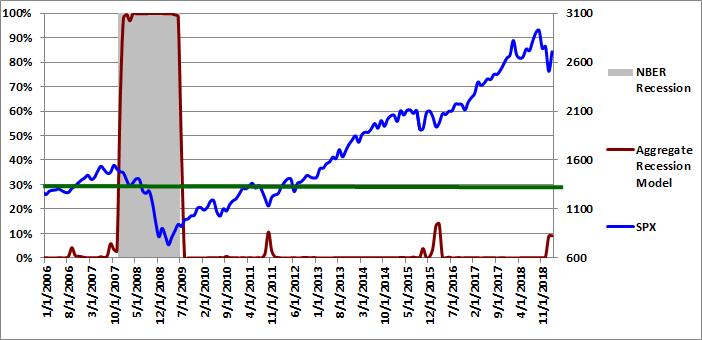 Figure 4: Aggregate Recession Model 02-01-2019