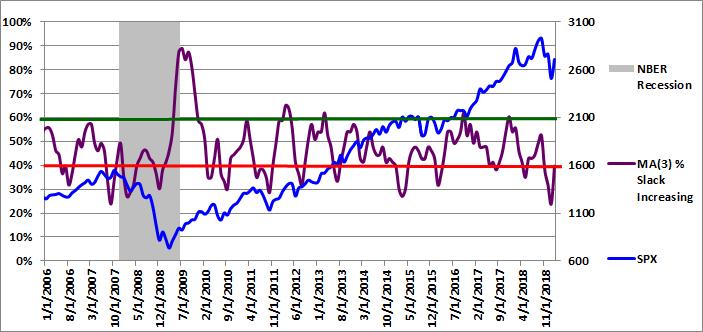 Figure 3: MA(3) % Slack Increasing 02-01-2019