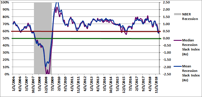 Figure 2: Recession Slack Index 02-01-2019