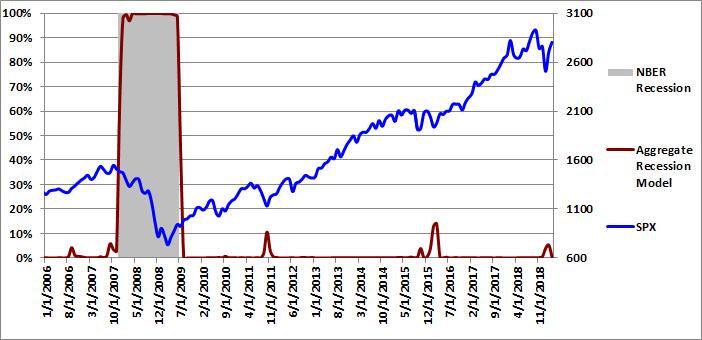 Figure 4: Aggregate Recession Model 03-01-2019