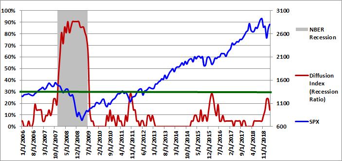 Figure 1: Diffusion Index 03-01-2019