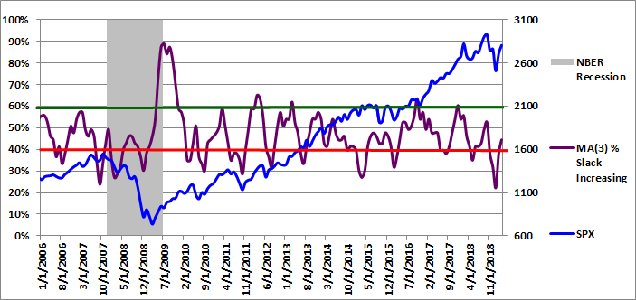 Figure 3: MA(3) % Slack Increasing 03-01-2019