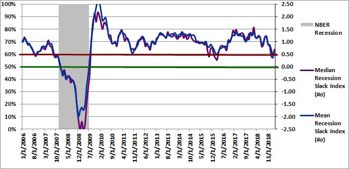 Figure 2: Recession Slack Index 03-01-2019