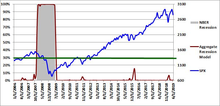 Figure 4: Aggregate Recession Model 06-01-2019
