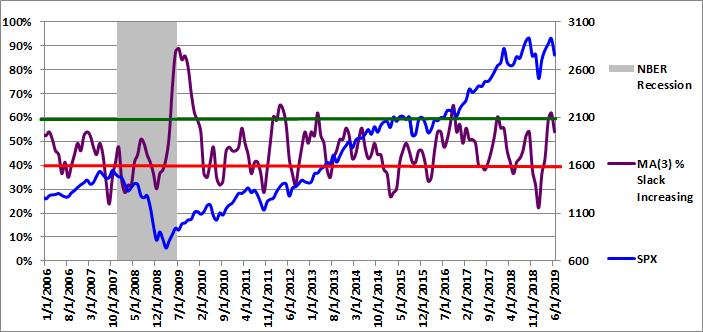 Figure 3: MA(3) % Slack Increasing 06-01-2019