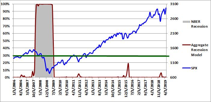 Figure 4: Aggregate Recession Model 07-01-2019