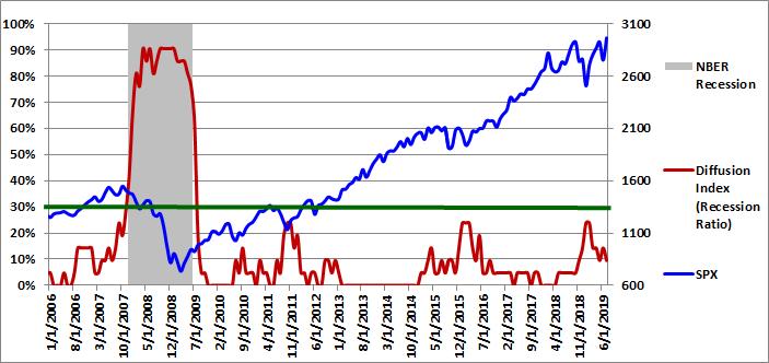 Figure 1: Diffusion Index 07-01-2019